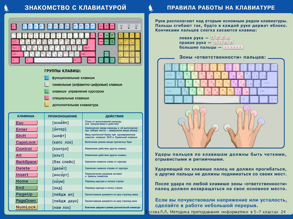 Как сделать проект 7 класс информатика - Planetarium71.ru